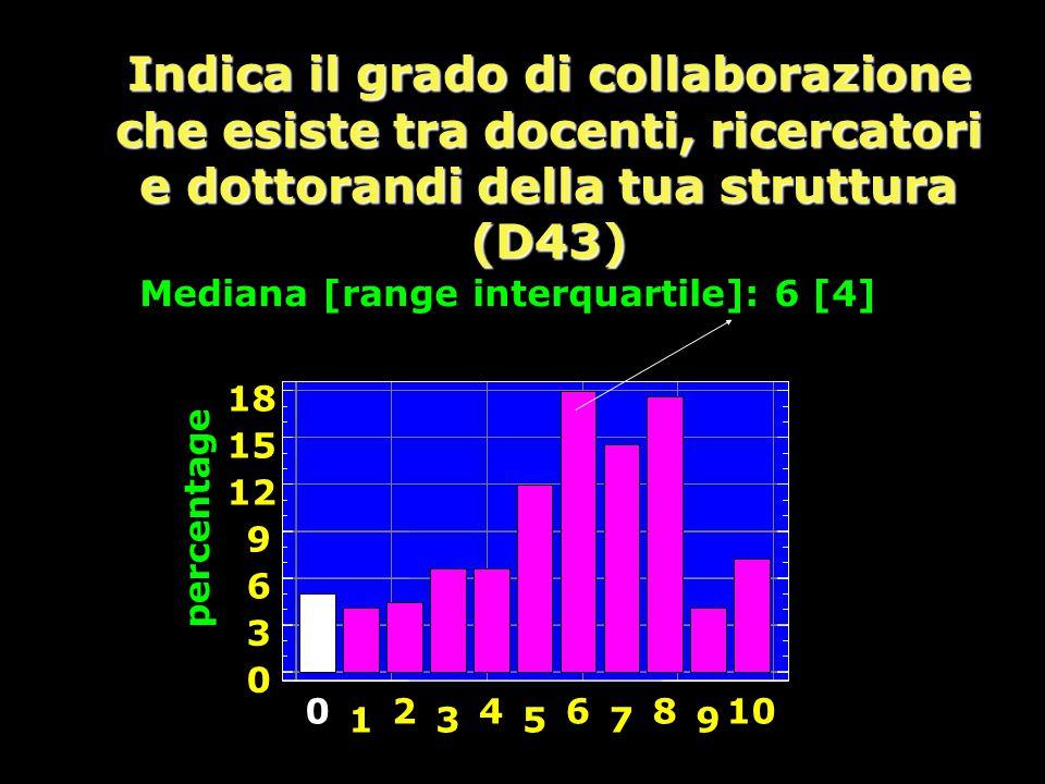 Mediana [range interquartile]: 6 [4]